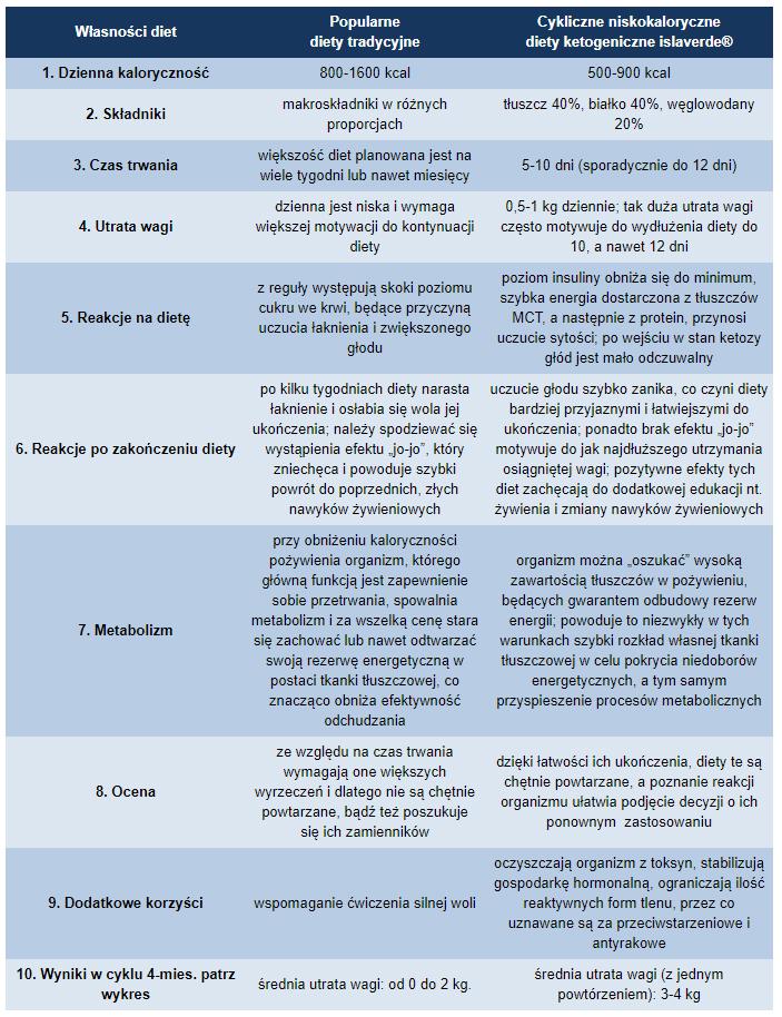 Dieta Odchudzajaca Zestaw 5 Dniowy Kontrola Wagi 7084126493